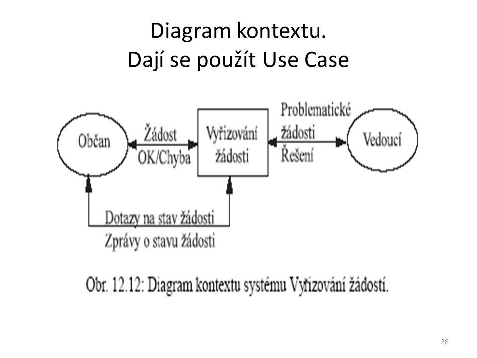 28 Diagram kontextu. Dají se použít Use Case