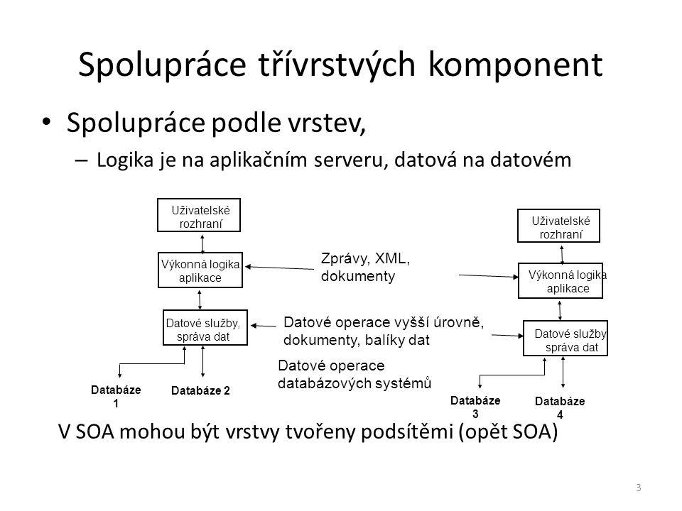 3 Spolupráce třívrstvých komponent Spolupráce podle vrstev, – Logika je na aplikačním serveru, datová na datovém Uživatelské rozhraní Výkonná logika aplikace Datové služby, správa dat Databáze 1 Databáze 2 Uživatelské rozhraní Výkonná logika aplikace Datové služby, správa dat Databáze 3 Databáze 4 Zprávy, XML, dokumenty Datové operace vyšší úrovně, dokumenty, balíky dat V SOA mohou být vrstvy tvořeny podsítěmi (opět SOA) Datové operace databázových systémů