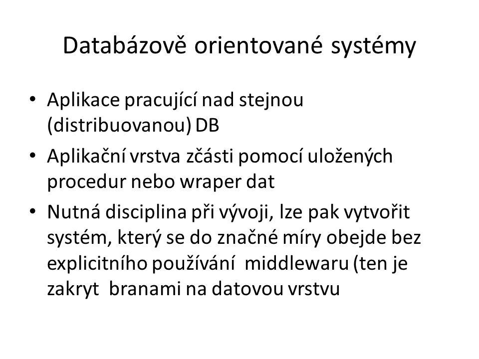 Systémy propojené přes databázi 5 Uživatelské rozhraní Aplikační vrstva Datová vrstva Uložené procedury Uživatelské rozhraní Aplikační vrstva Datová vrstva Uložené procedury Databáze