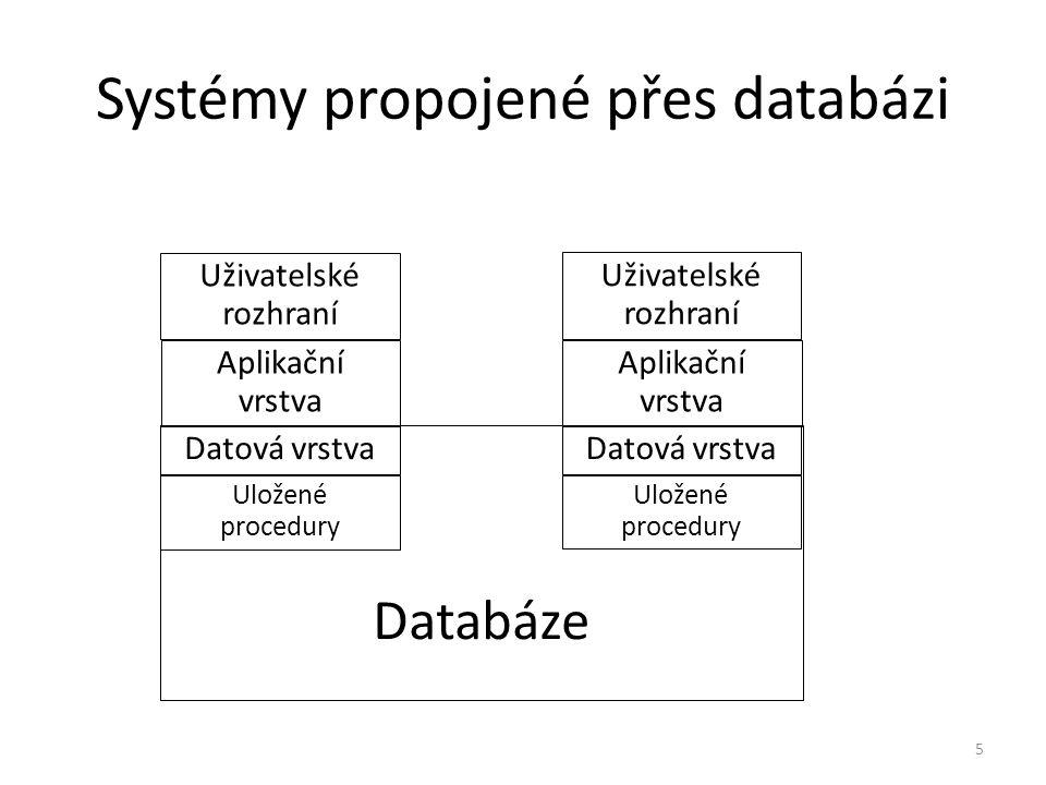 Systémy propojené přes databázi 6 Uživatelské rozhraní Aplikační vrstva Datová vrstva Uložené procedury Uživatelské rozhraní Aplikační vrstva Datová vrstva Uložené procedury Databáze/správa dokumentů Dokumentové rozhraní