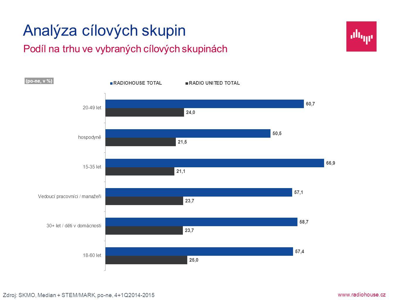 www.radiohouse.cz Podíl na trhu ve vybraných cílových skupinách Analýza cílových skupin Zdroj: SKMO, Median + STEM/MARK, po-ne, 4+1Q2014-2015