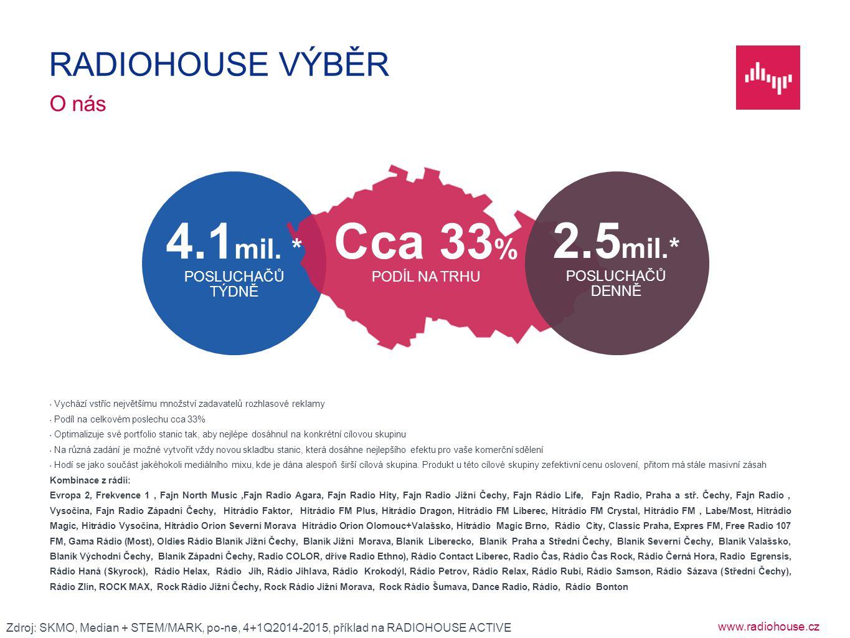 www.radiohouse.cz Vychází vstříc největšímu množství zadavatelů rozhlasové reklamy Podíl na celkovém poslechu cca 33% Optimalizuje své portfolio stani