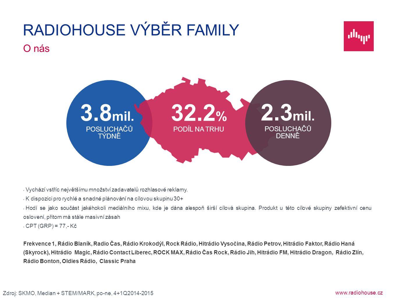 www.radiohouse.cz Vychází vstříc největšímu množství zadavatelů rozhlasové reklamy. K dispozici pro rychlé a snadné plánování na cílovou skupinu 30+ H