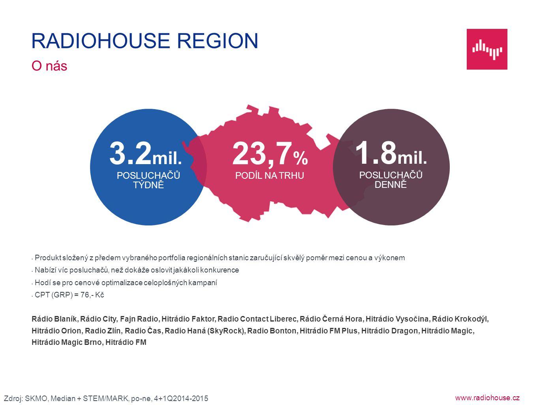 www.radiohouse.cz Produkt složený z předem vybraného portfolia regionálních stanic zaručující skvělý poměr mezi cenou a výkonem Nabízí víc posluchačů,
