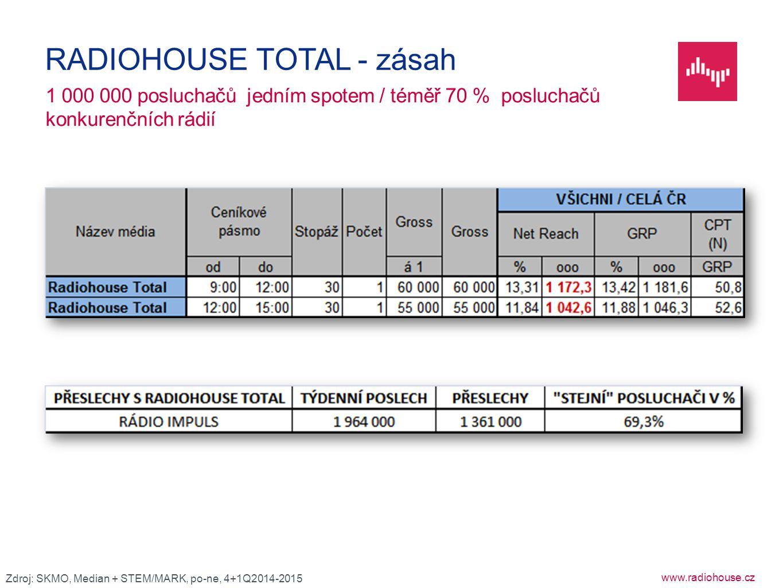 www.radiohouse.cz 1 000 000 posluchačů jedním spotem / téměř 70 % posluchačů konkurenčních rádií RADIOHOUSE TOTAL - zásah Zdroj: SKMO, Median + STEM/M