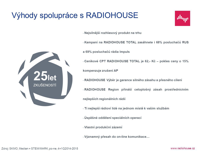 www.radiohouse.cz Nejsilnější rozhlasový produkt na trhu Kampaní na RADIOHOUSE TOTAL zasáhnete i 68% posluchačů RUS a 69% posluchačů rádia Impuls Cení