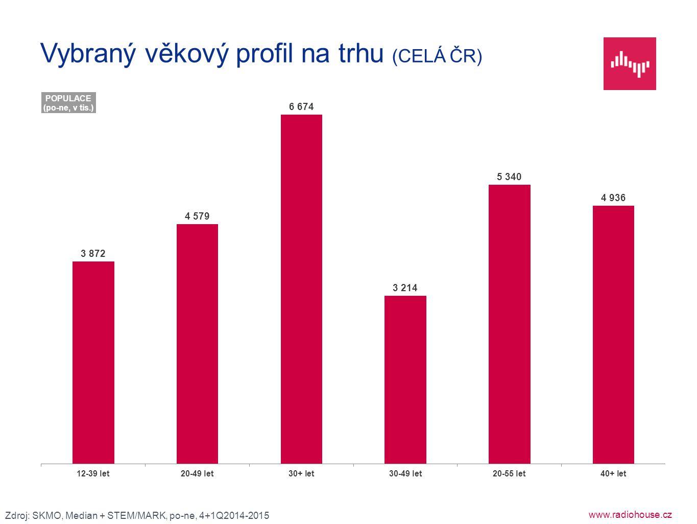 www.radiohouse.cz Vybraný věkový profil na trhu (CELÁ ČR) Zdroj: SKMO, Median + STEM/MARK, po-ne, 4+1Q2014-2015