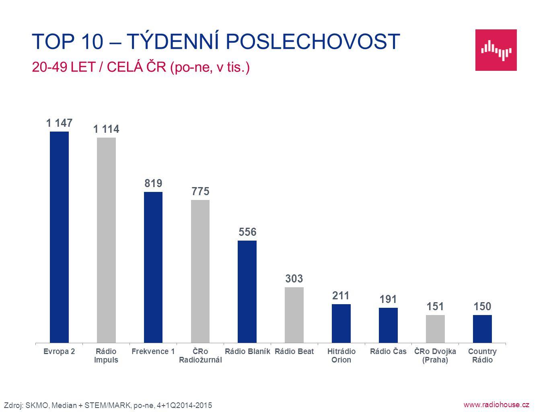 www.radiohouse.cz 20-49 LET / CELÁ ČR (po-ne, v tis.) TOP 10 – TÝDENNÍ POSLECHOVOST Zdroj: SKMO, Median + STEM/MARK, po-ne, 4+1Q2014-2015