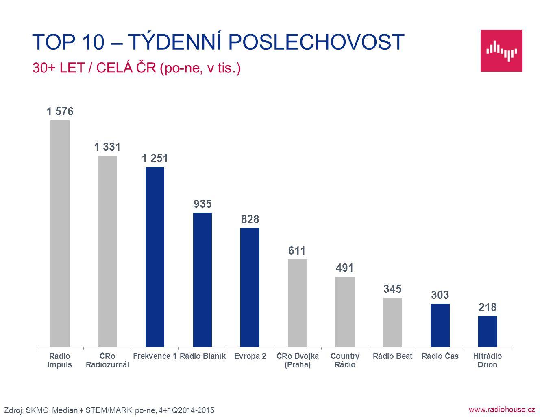 www.radiohouse.cz 30+ LET / CELÁ ČR (po-ne, v tis.) TOP 10 – TÝDENNÍ POSLECHOVOST Zdroj: SKMO, Median + STEM/MARK, po-ne, 4+1Q2014-2015