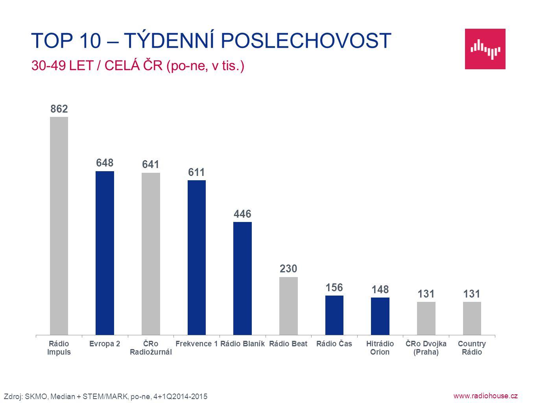 www.radiohouse.cz 30-49 LET / CELÁ ČR (po-ne, v tis.) TOP 10 – TÝDENNÍ POSLECHOVOST Zdroj: SKMO, Median + STEM/MARK, po-ne, 4+1Q2014-2015