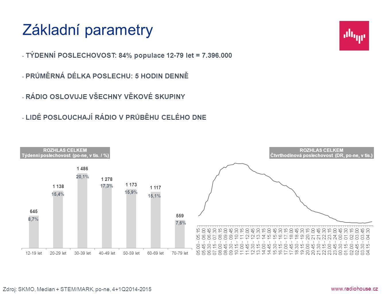 www.radiohouse.cz TÝDENNÍ POSLECHOVOST: 84% populace 12-79 let = 7.396.000 PRŮMĚRNÁ DÉLKA POSLECHU: 5 HODIN DENNĚ RÁDIO OSLOVUJE VŠECHNY VĚKOVÉ SKUPIN