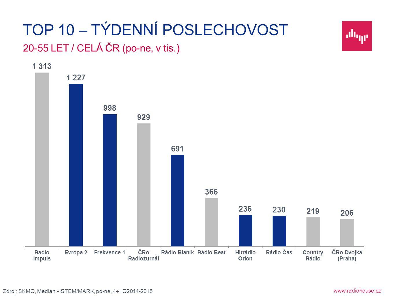www.radiohouse.cz 20-55 LET / CELÁ ČR (po-ne, v tis.) TOP 10 – TÝDENNÍ POSLECHOVOST Zdroj: SKMO, Median + STEM/MARK, po-ne, 4+1Q2014-2015