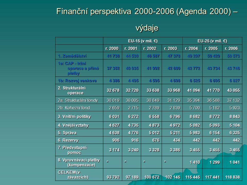 Finanční perspektiva 2000-2006 (Agenda 2000) – výdaje EU-15 (v mil.
