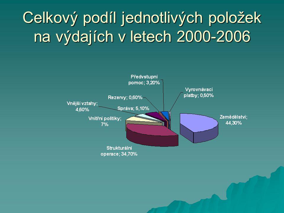 Celkový podíl jednotlivých položek na výdajích v letech 2000-2006