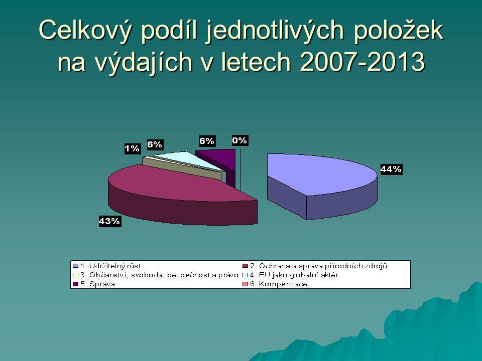 Celkový podíl jednotlivých položek na výdajích v letech 2007-2013