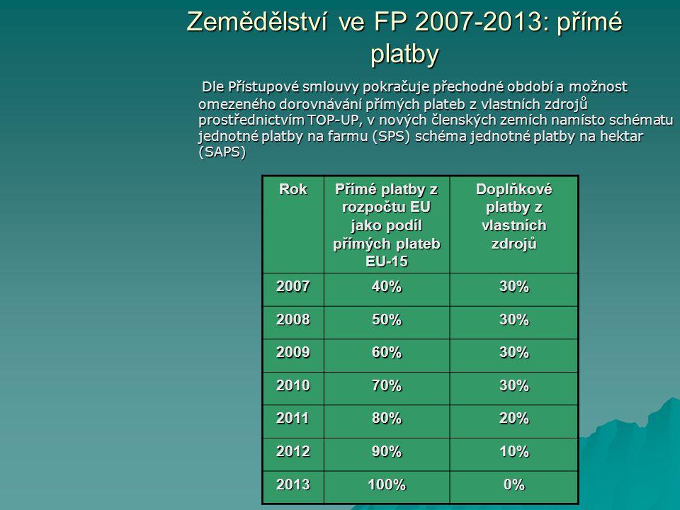 Zemědělství ve FP 2007-2013: přímé platby Dle Přístupové smlouvy pokračuje přechodné období a možnost omezeného dorovnávání přímých plateb z vlastních zdrojů prostřednictvím TOP-UP, v nových členských zemích namísto schématu jednotné platby na farmu (SPS) schéma jednotné platby na hektar (SAPS) Dle Přístupové smlouvy pokračuje přechodné období a možnost omezeného dorovnávání přímých plateb z vlastních zdrojů prostřednictvím TOP-UP, v nových členských zemích namísto schématu jednotné platby na farmu (SPS) schéma jednotné platby na hektar (SAPS) Rok Přímé platby z rozpočtu EU jako podíl přímých plateb EU-15 Doplňkové platby z vlastních zdrojů 200740%30% 200850%30% 200960%30% 201070%30% 201180%20% 201290%10% 2013100%0%