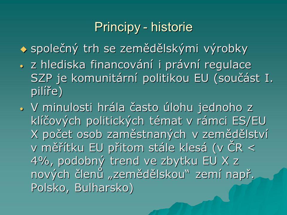 Principy - historie  společný trh se zemědělskými výrobky  z hlediska financování i právní regulace SZP je komunitární politikou EU (součást I.