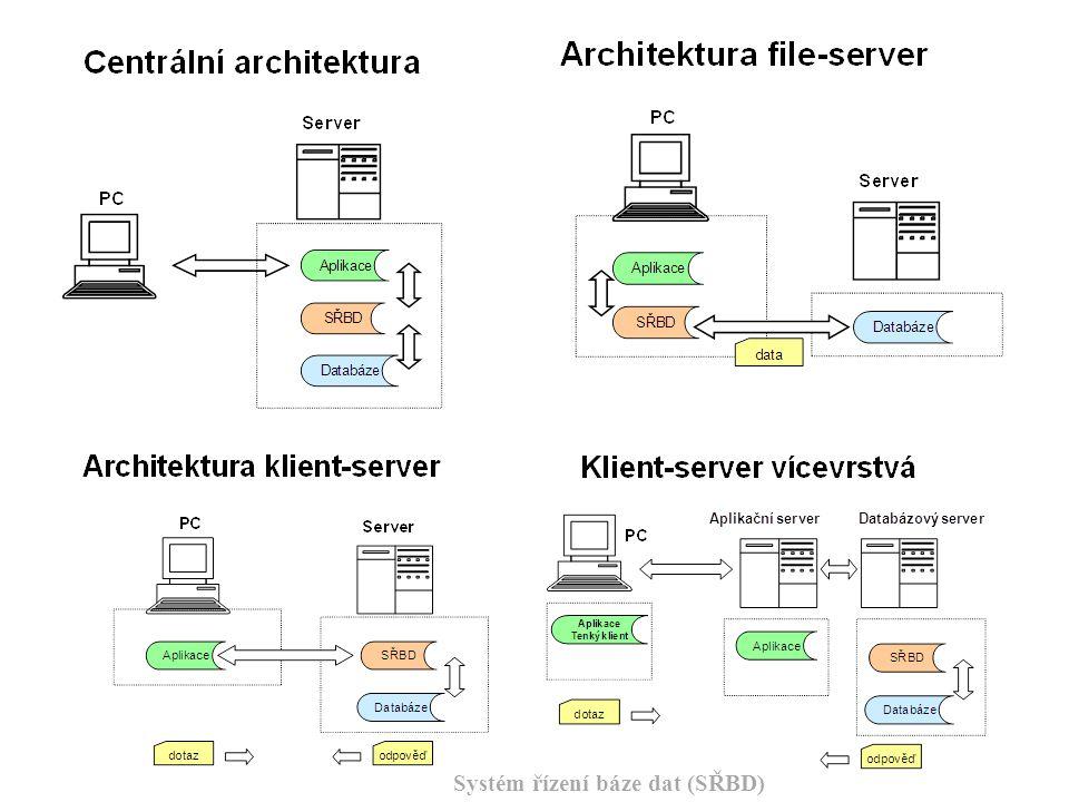 Systém řízení báze dat (SŘBD)