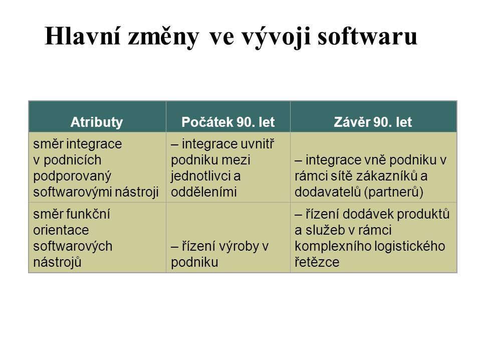 Datawarehousing Kde je vhodné zavést DW.–tam. kde je velké množství dat –tam.
