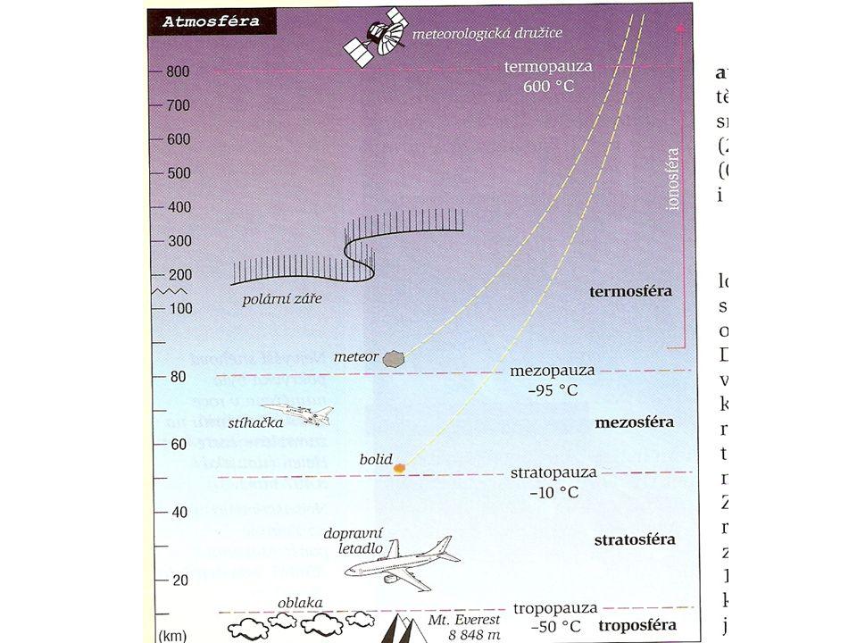 Počasí okamžitý stav atmosféry, utváří se ve spodní části, která dosahuje do výšky 11 km meteorologie: zabývá se jevy v atmosféře předpovědi počasí: oblačnost, teplota, tlak, atmosférické fronty, srážky, směr a rychlost větru