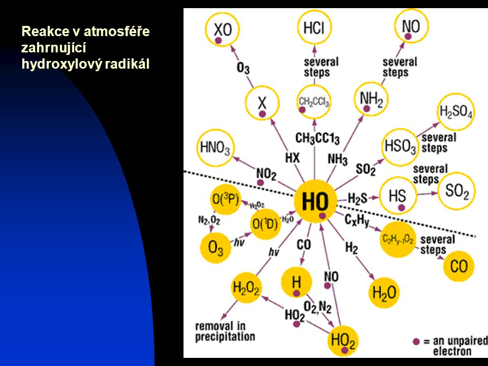 Josef Zeman11 Reakce v atmosféře zahrnující hydroxylový radikál