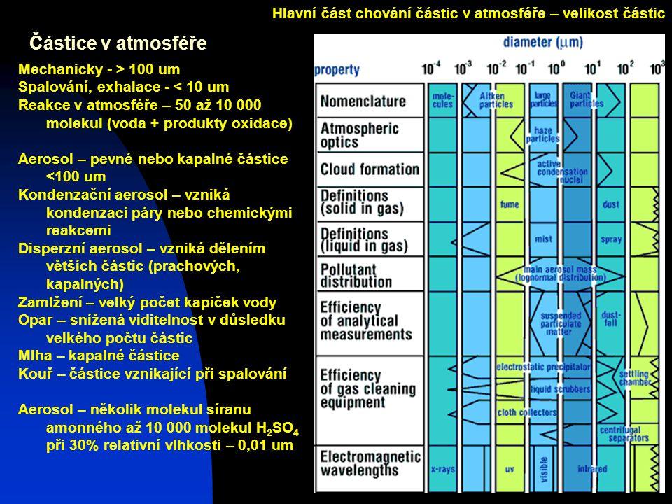 Josef Zeman13 Částice v atmosféře Mechanicky - > 100 um Spalování, exhalace - < 10 um Reakce v atmosféře – 50 až 10 000 molekul (voda + produkty oxidace) Aerosol – pevné nebo kapalné částice <100 um Kondenzační aerosol – vzniká kondenzací páry nebo chemickými reakcemi Disperzní aerosol – vzniká dělením větších částic (prachových, kapalných) Zamlžení – velký počet kapiček vody Opar – snížená viditelnost v důsledku velkého počtu částic Mlha – kapalné částice Kouř – částice vznikající při spalování Aerosol – několik molekul síranu amonného až 10 000 molekul H 2 SO 4 při 30% relativní vlhkosti – 0,01 um Hlavní část chování částic v atmosféře – velikost částic