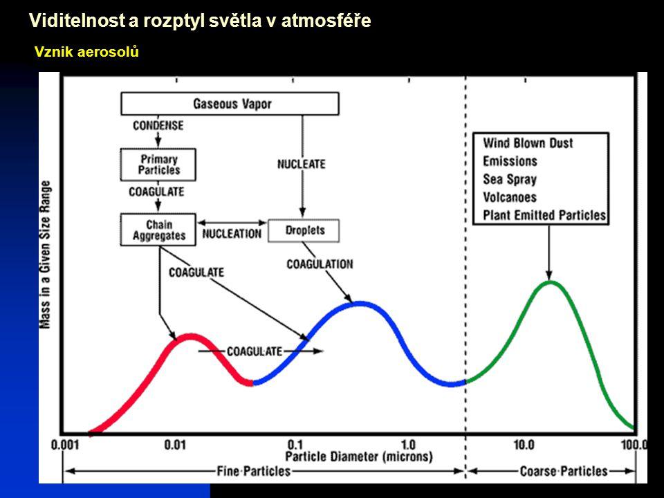 Josef Zeman15 Viditelnost a rozptyl světla v atmosféře Vznik aerosolů