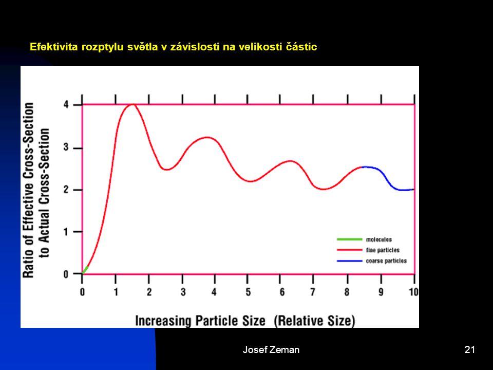 Josef Zeman21 Efektivita rozptylu světla v závislosti na velikosti částic