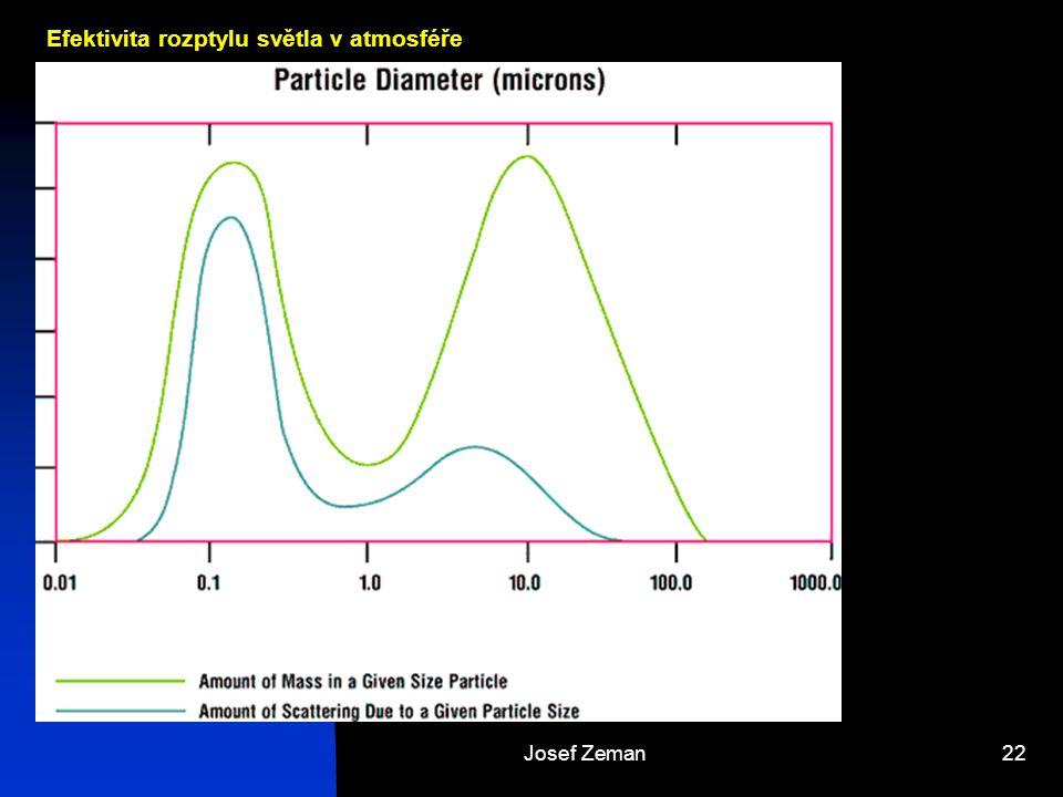 Josef Zeman22 Efektivita rozptylu světla v atmosféře