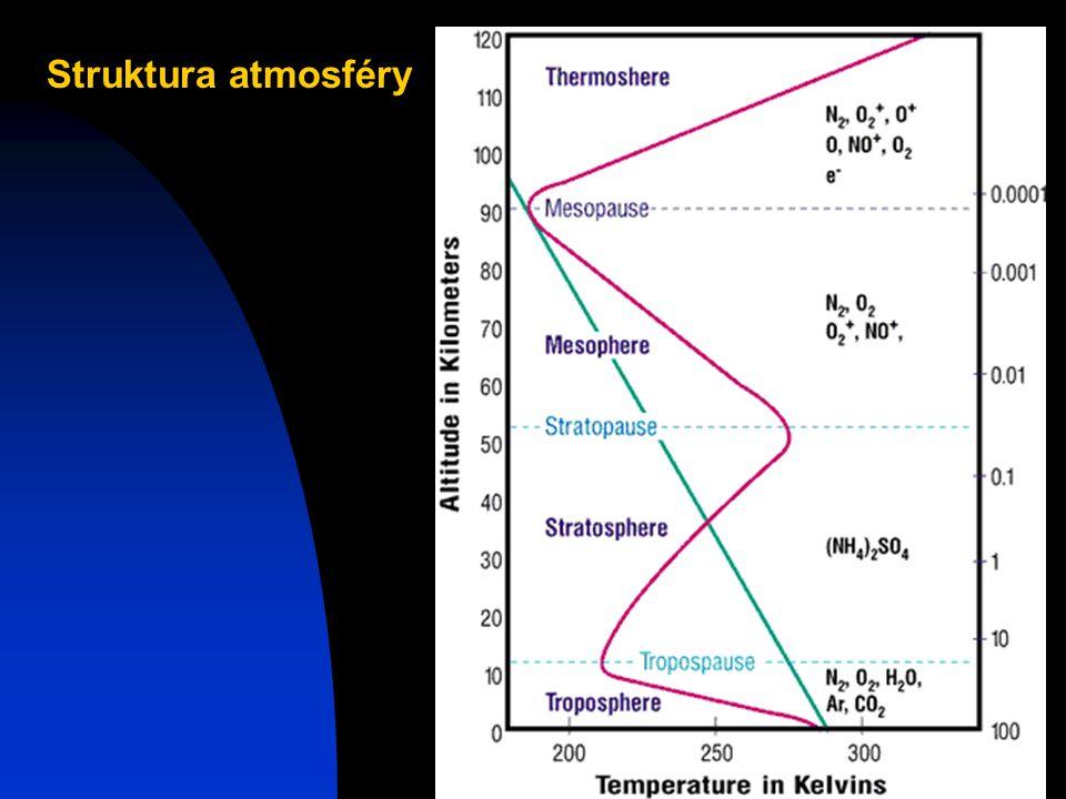 Josef Zeman5 Struktura atmosféry