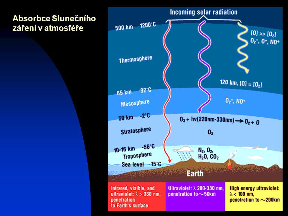 Josef Zeman6 Absorbce Slunečního záření v atmosféře