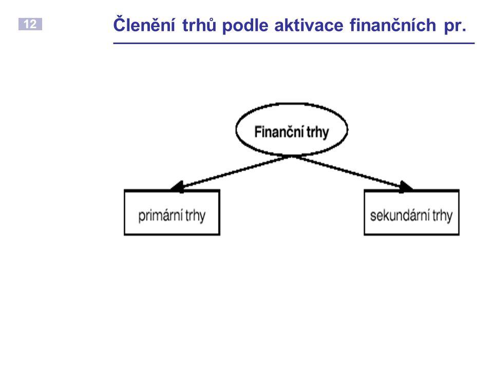 12 Členění trhů podle aktivace finančních pr.