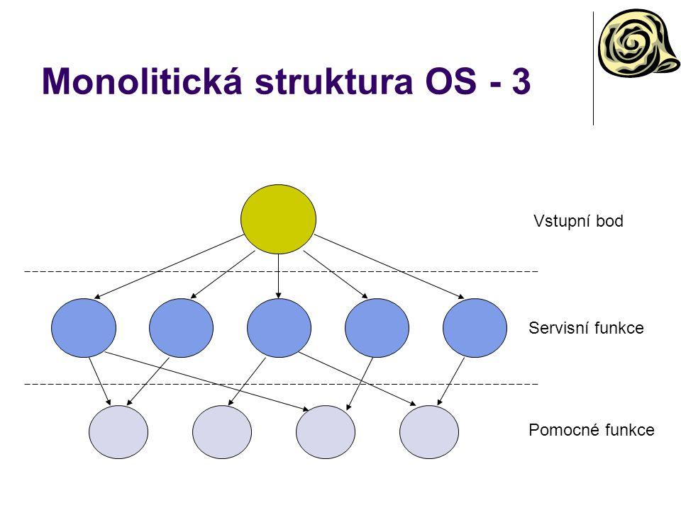 Monolitická struktura OS - 3 Vstupní bod Servisní funkce Pomocné funkce