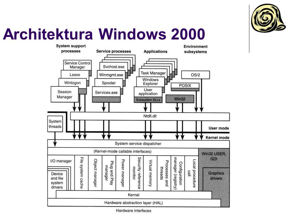 Architektura Windows 2000
