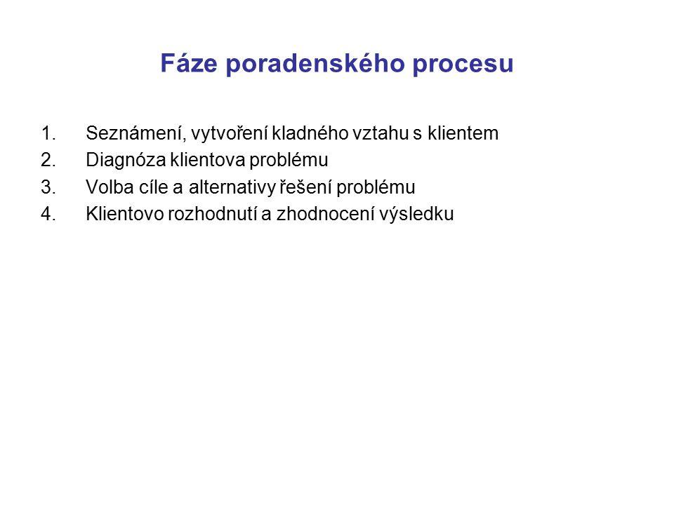 Fáze poradenského procesu 1.Seznámení, vytvoření kladného vztahu s klientem 2.Diagnóza klientova problému 3.Volba cíle a alternativy řešení problému 4