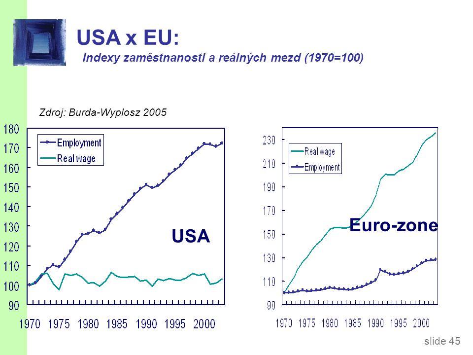 slide 45 USA x EU: Indexy zaměstnanosti a reálných mezd (1970=100) USA Euro-zone Zdroj: Burda-Wyplosz 2005
