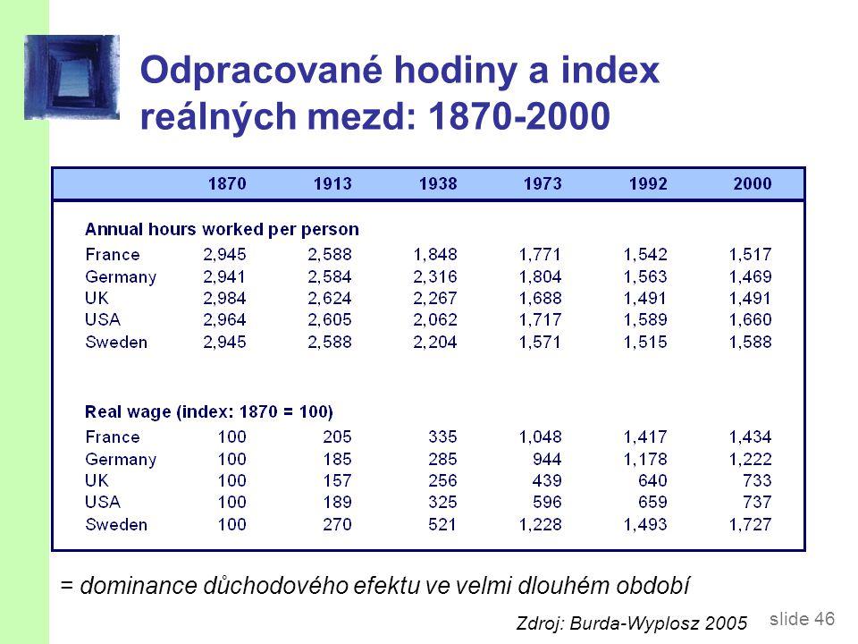 slide 46 Odpracované hodiny a index reálných mezd: 1870-2000 = dominance důchodového efektu ve velmi dlouhém období Zdroj: Burda-Wyplosz 2005