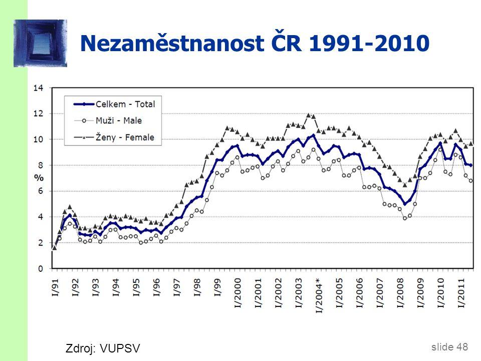 slide 48 Nezaměstnanost ČR 1991-2010 Zdroj: VUPSV