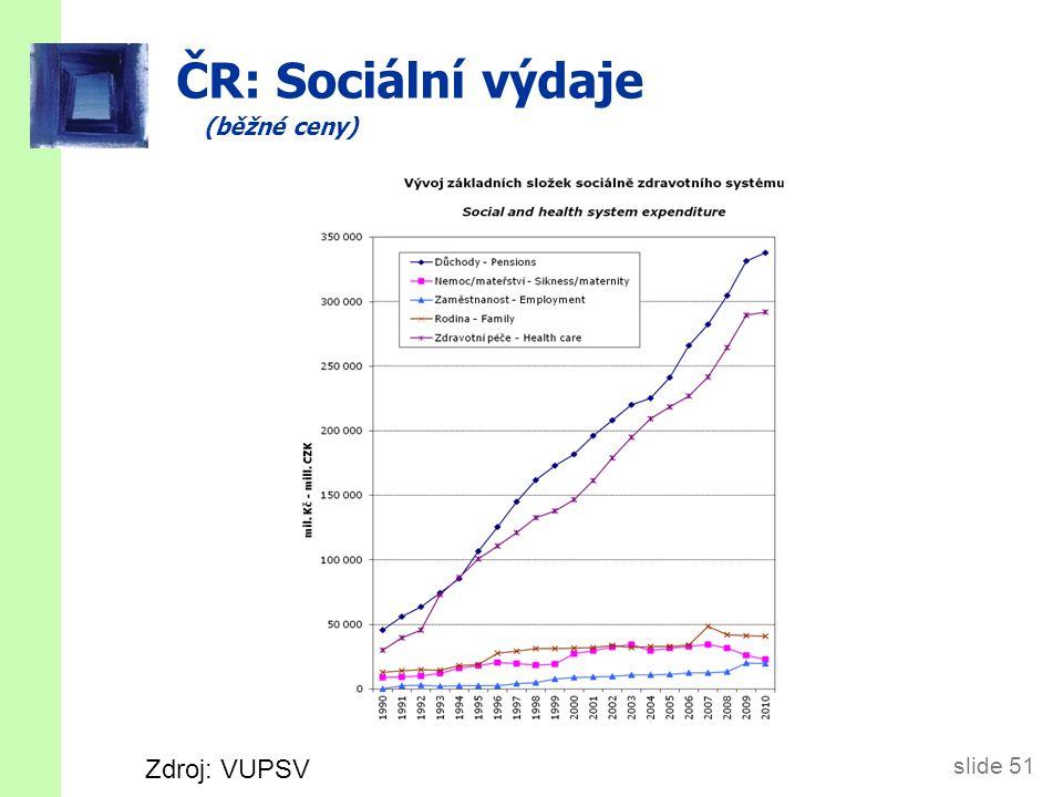 slide 51 ČR: Sociální výdaje (běžné ceny) Zdroj: VUPSV