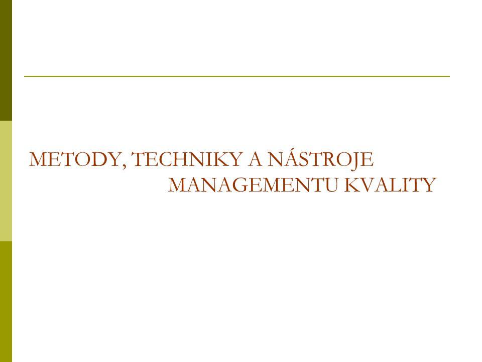 metody techniky nástroje systematický přesný a konkrétní prostředek pro (plánovaný) postup postup kroků nebo uskutečnění činnosti, a způsob dosažení cíle použití nástrojů uplatnění techniky - poznávání, získávání poznatků
