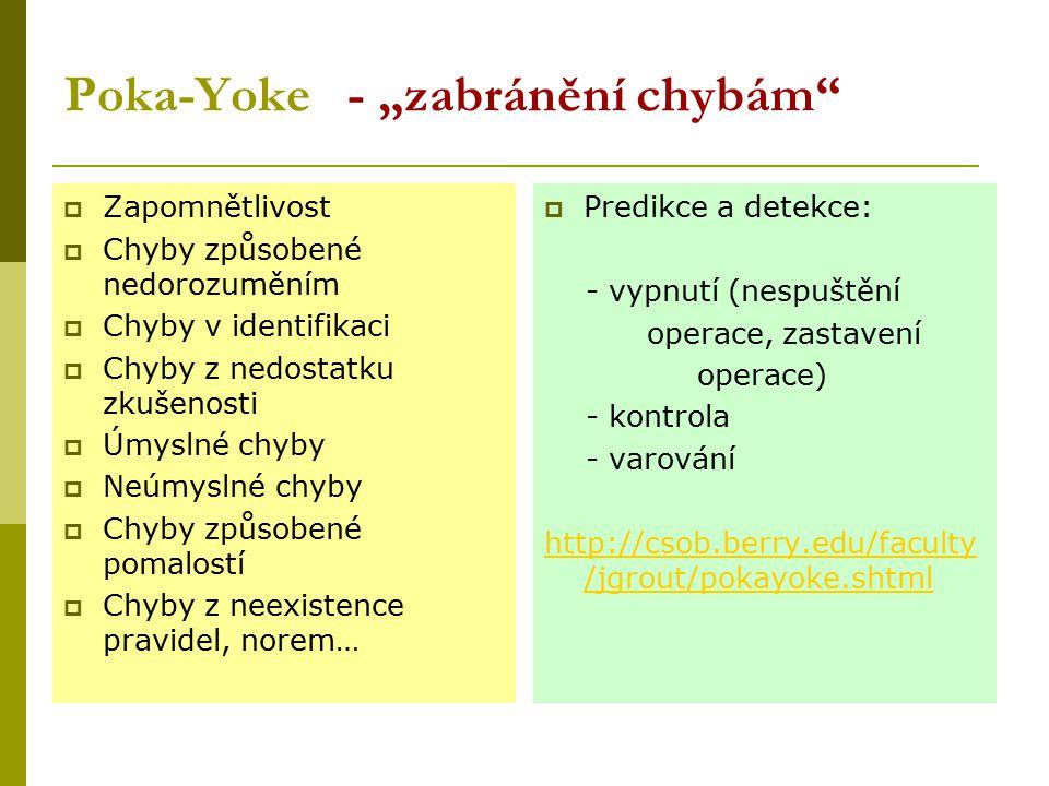 """Poka-Yoke - """"zabránění chybám""""  Zapomnětlivost  Chyby způsobené nedorozuměním  Chyby v identifikaci  Chyby z nedostatku zkušenosti  Úmyslné chyby"""
