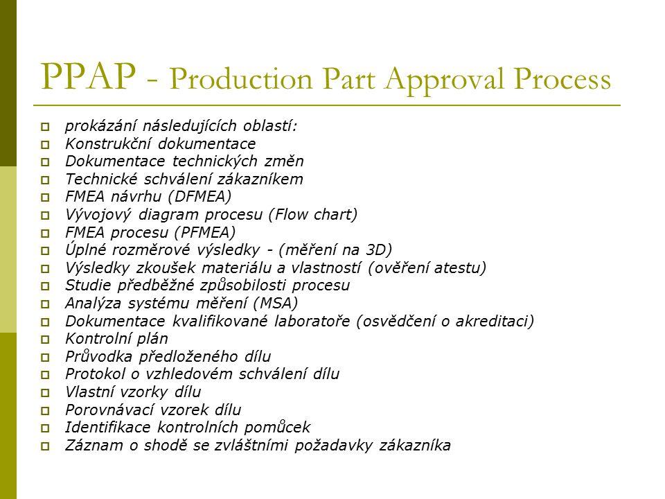 PPAP - Production Part Approval Process  prokázání následujících oblastí:  Konstrukční dokumentace  Dokumentace technických změn  Technické schvál