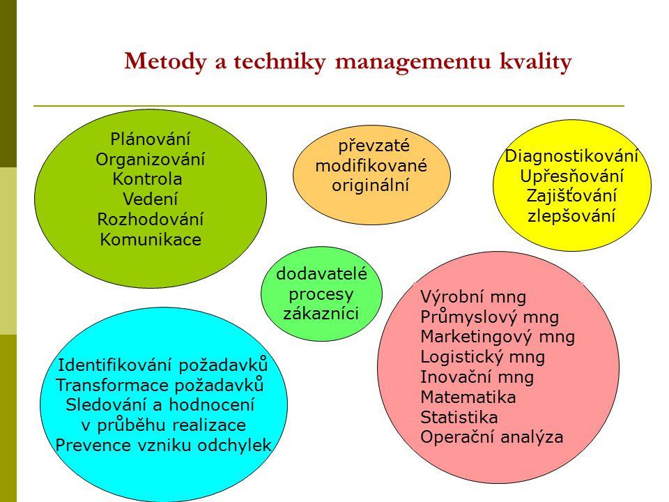 Metody a techniky managementu kvality Plánování Organizování Kontrola Vedení Rozhodování Komunikace převzaté modifikované originální Identifikování po