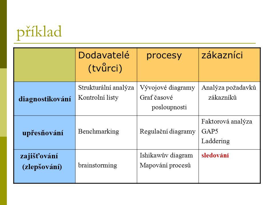 příklad Dodavatelé (tvůrci) procesyzákazníci diagnostikování Strukturální analýza Kontrolní listy Vývojové diagramy Graf časové posloupnosti Analýza p
