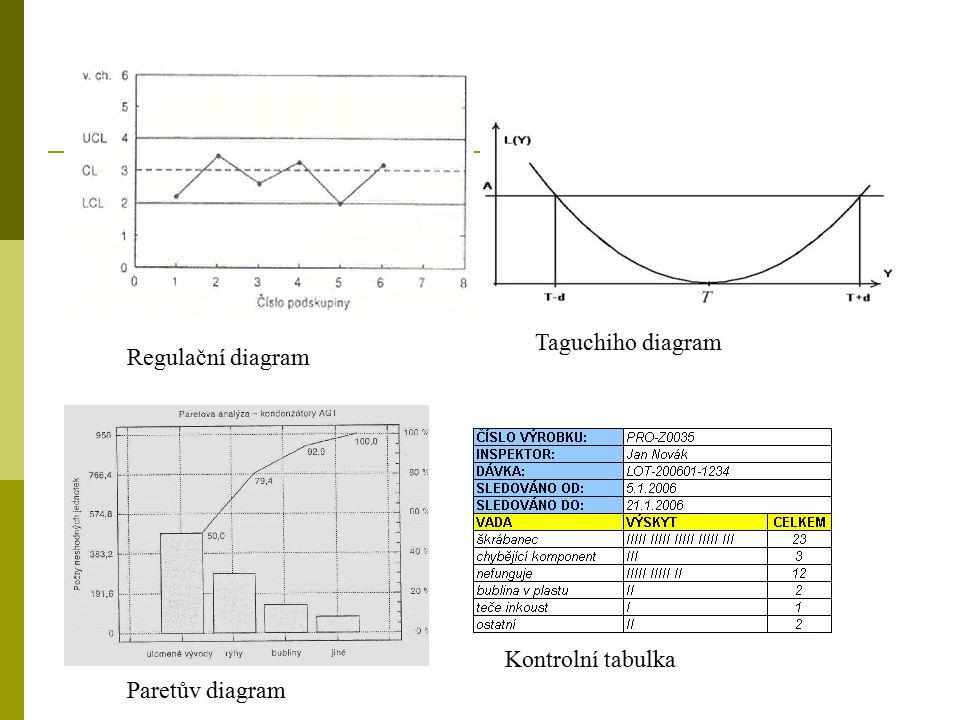 Paretův diagram Kontrolní tabulka Regulační diagram Taguchiho diagram