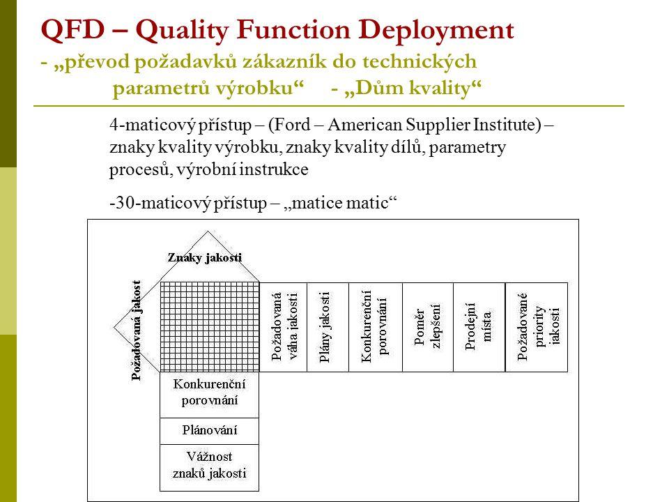 """QFD – Quality Function Deployment - """"převod požadavků zákazník do technických parametrů výrobku"""" - """"Dům kvality"""" 4-maticový přístup – (Ford – American"""