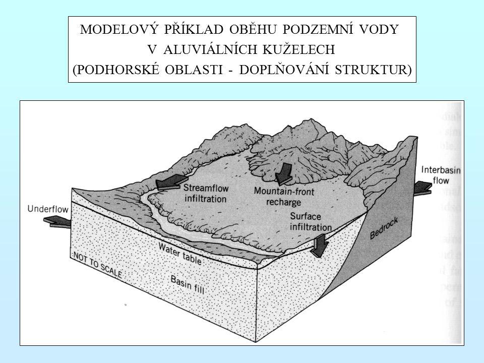 MODELOVÝ PŘÍKLAD OBĚHU PODZEMNÍ VODY V ALUVIÁLNÍCH KUŽELECH (PODHORSKÉ OBLASTI - DOPLŇOVÁNÍ STRUKTUR)