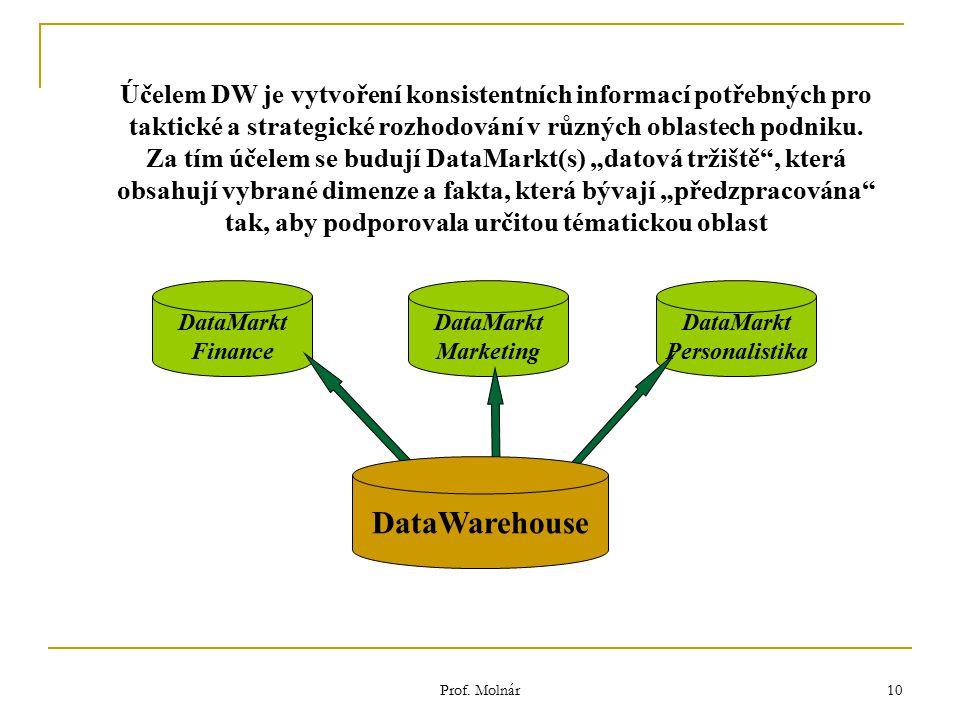Prof. Molnár 10 DataMarkt Finance Účelem DW je vytvoření konsistentních informací potřebných pro taktické a strategické rozhodování v různých oblastec