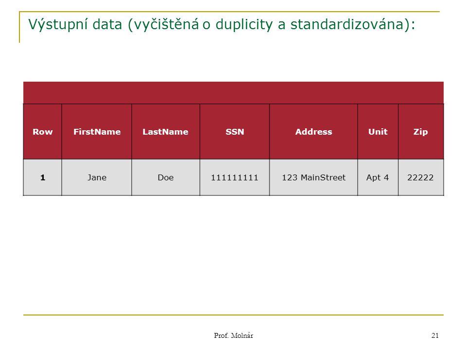 Prof. Molnár 21 Výstupní data (vyčištěná o duplicity a standardizována): RowFirstNameLastNameSSNAddressUnitZip 1JaneDoe111111111123 MainStreetApt 4222