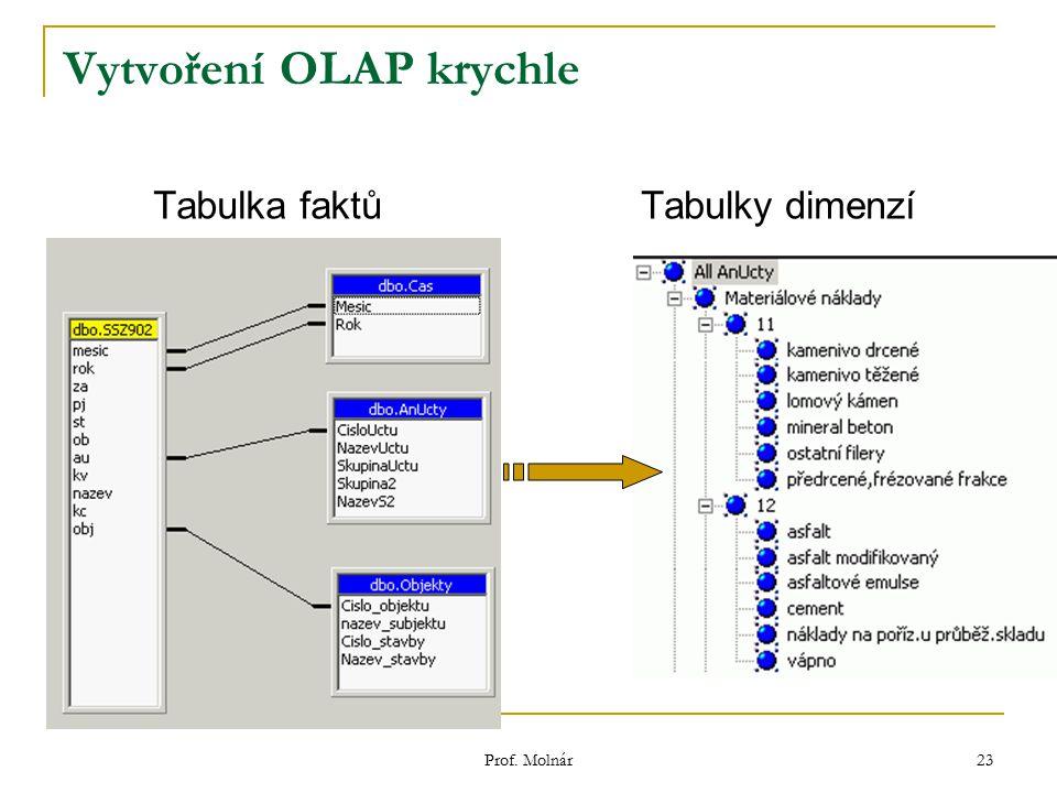 Prof. Molnár 23 Vytvoření OLAP krychle Tabulka faktů Tabulky dimenzí
